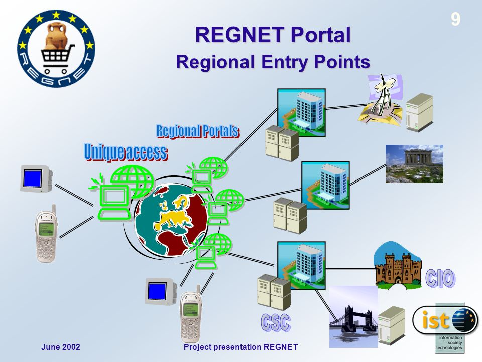 June 2002Project presentation REGNET 20