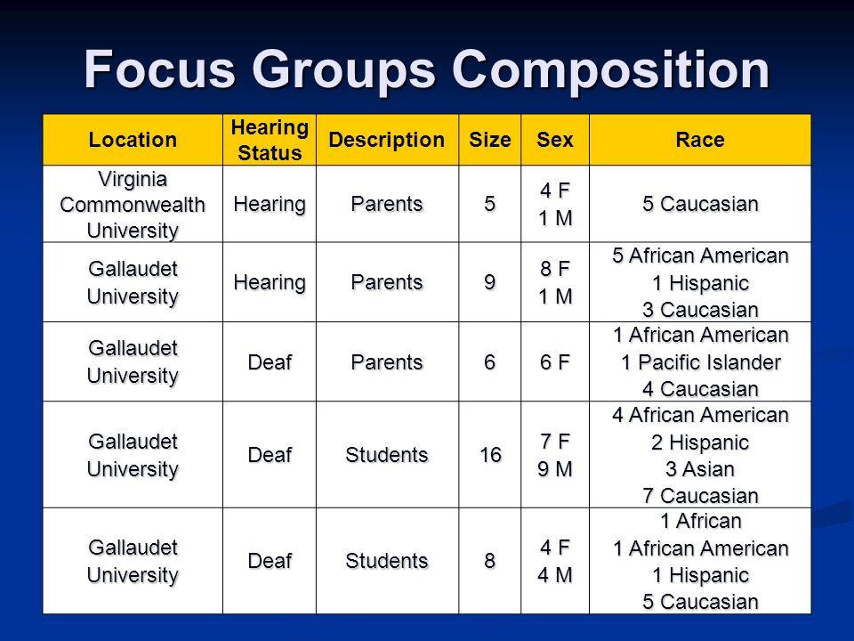 Focus Groups Composition Location Hearing Status DescriptionSizeSexRace Virginia Commonwealth University HearingParents5 4 F 1 M 5 Caucasian GallaudetUniversityHearingParents9 8 F 1 M 5 African American 1 Hispanic 3 Caucasian GallaudetUniversityDeafParents6 6 F 1 African American 1 Pacific Islander 4 Caucasian GallaudetUniversityDeafStudents16 7 F 9 M 4 African American 2 Hispanic 3 Asian 7 Caucasian GallaudetUniversityDeafStudents8 4 F 4 M 1 African 1 African American 1 Hispanic 5 Caucasian