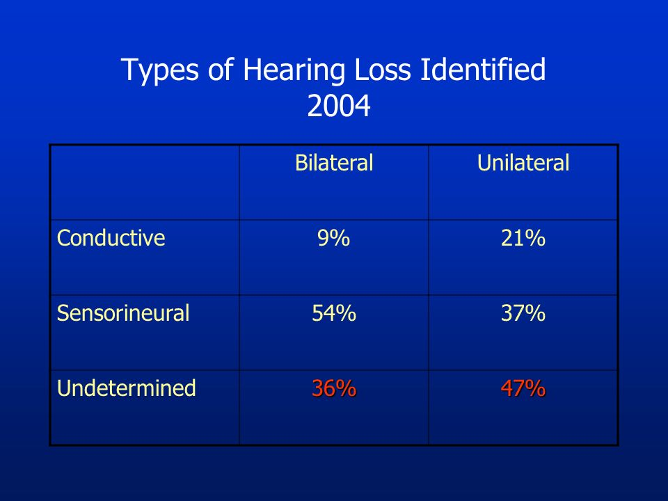 Types of Hearing Loss Identified 2004 BilateralUnilateral Conductive9%21% Sensorineural54%37% Undetermined36%47%
