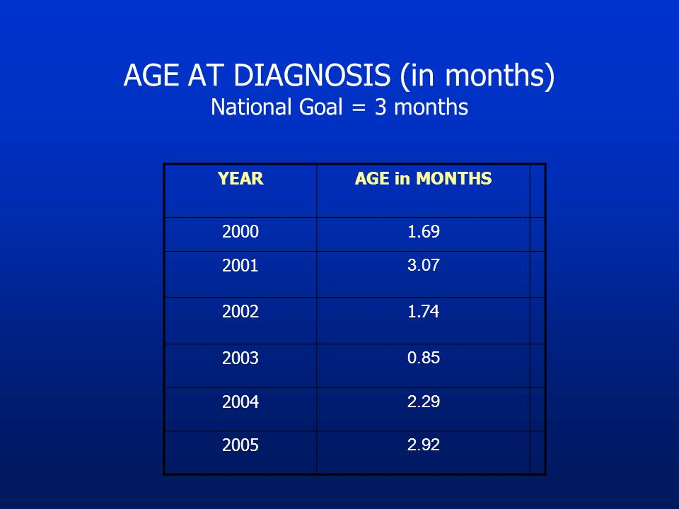 AGE AT DIAGNOSIS (in months) National Goal = 3 months YEARAGE in MONTHS 20001.69 2001 3.07 20021.74 2003 0.85 2004 2.29 2005 2.92
