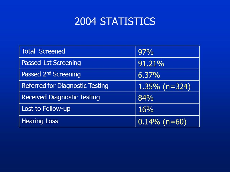 2004 STATISTICS Total Screened 97% Passed 1st Screening 91.21% Passed 2 nd Screening 6.37% Referred for Diagnostic Testing 1.35% (n=324) Received Diagnostic Testing 84% Lost to Follow-up 16% Hearing Loss 0.14% (n=60)