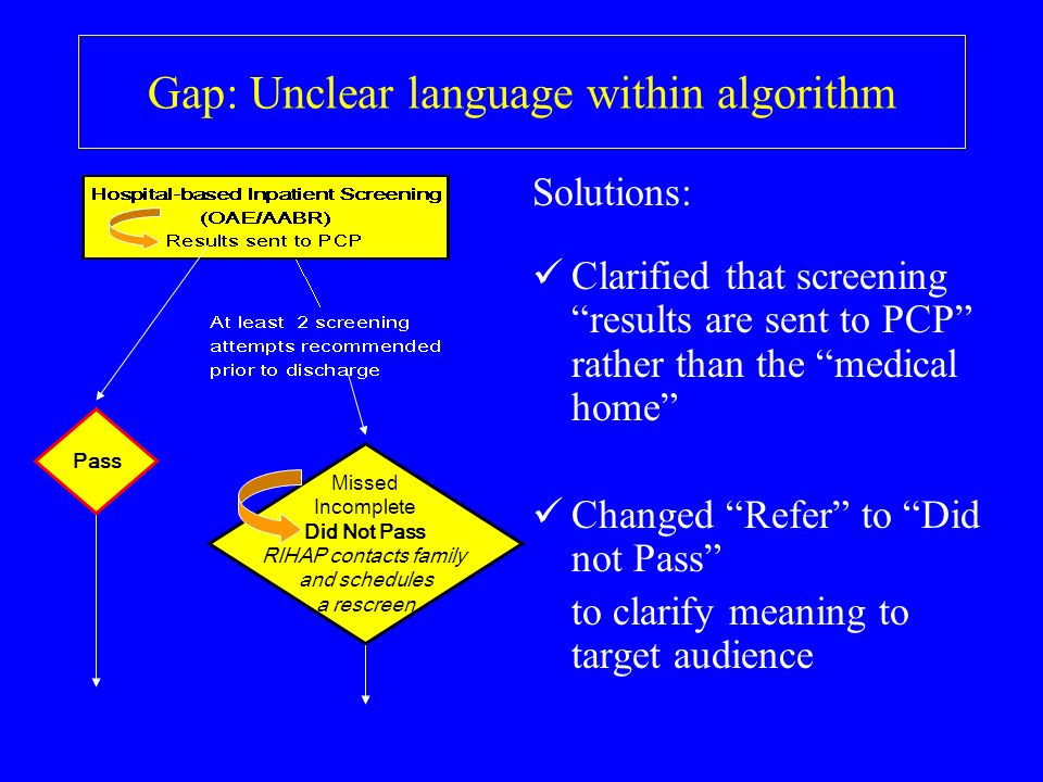 Gap: Unclear language within algorithm Solutions: Clarified that screening results are sent to PCP rather than the medical home Changed Refer to Did n