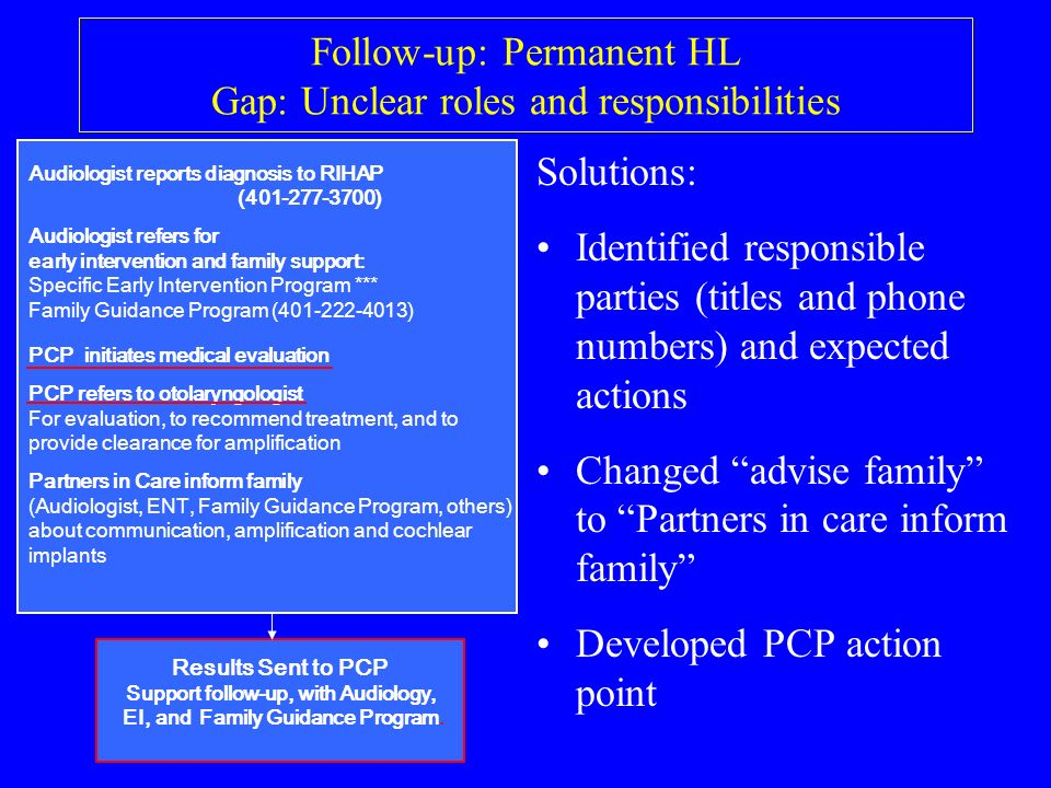 Follow-up: Permanent HL Gap: Unclear roles and responsibilities Solutions: Identified responsible parties (titles and phone numbers) and expected actions Changed advise family to Partners in care inform family Developed PCP action point Audiologist reports diagnosis to RIHAP ( ) Audiologist refers for early intervention and family support: Specific Early Intervention Program *** Family Guidance Program ( ) PCP initiates medical evaluation PCP refers to otolaryngologist For evaluation, to recommend treatment, and to provide clearance for amplification Partners in Care inform family (Audiologist, ENT, Family Guidance Program, others) about communication, amplification and cochlear implants Results Sent to PCP Support follow-up, with Audiology, EI, and Family Guidance Program.