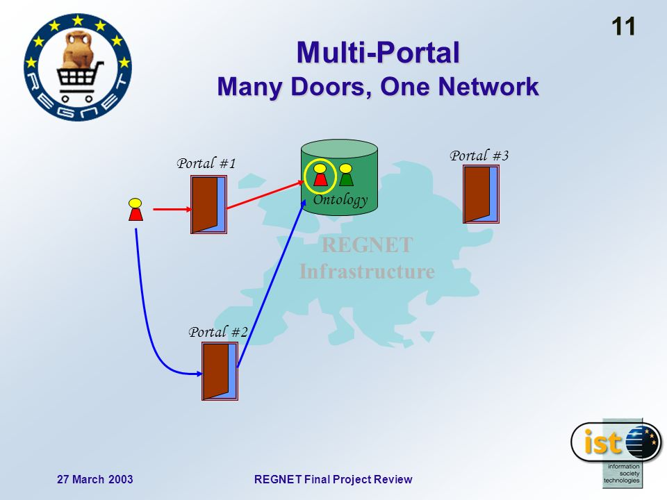 27 March 2003REGNET Final Project Review 11 Multi-Portal Many Doors, One Network Ontology Portal #1 Portal #2 Portal #3 REGNET Infrastructure
