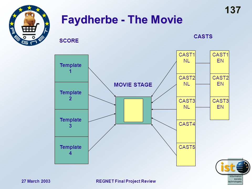 27 March 2003REGNET Final Project Review 137 Faydherbe - The Movie CAST1 NL CAST2 NL CAST1 EN CAST2 EN CAST3 EN CAST3 NL CAST4 CAST5 Template 1 Template 2 Template 3 Template 4 SCORE MOVIE STAGE CASTS