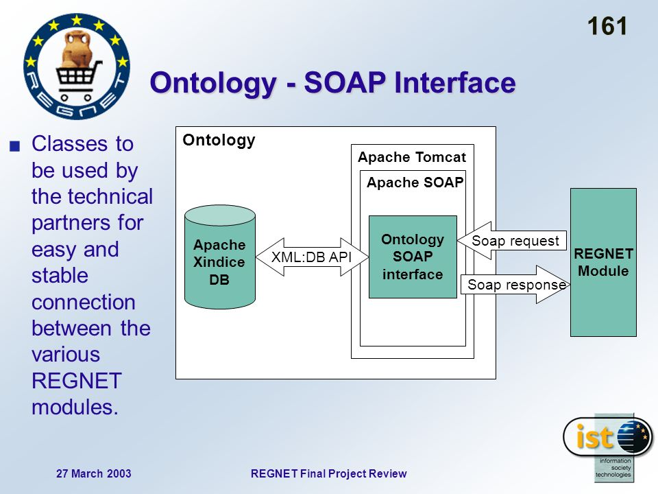 27 March 2003REGNET Final Project Review 161 Ontology Apache Xindice DB Apache Tomcat Apache SOAP Ontology SOAP interface REGNET Module XML:DB API Soap request Soap response Ontology - SOAP Interface Classes to be used by the technical partners for easy and stable connection between the various REGNET modules.