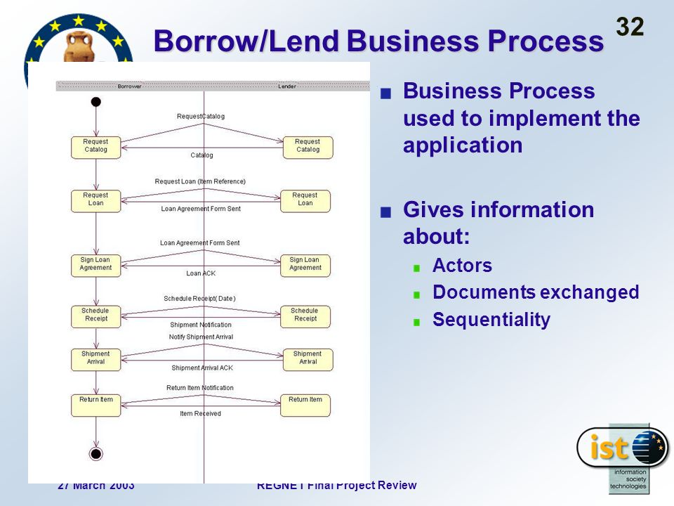 27 March 2003REGNET Final Project Review 32 Business Process used to implement the application Gives information about: Actors Documents exchanged Sequentiality Borrow/Lend Business Process