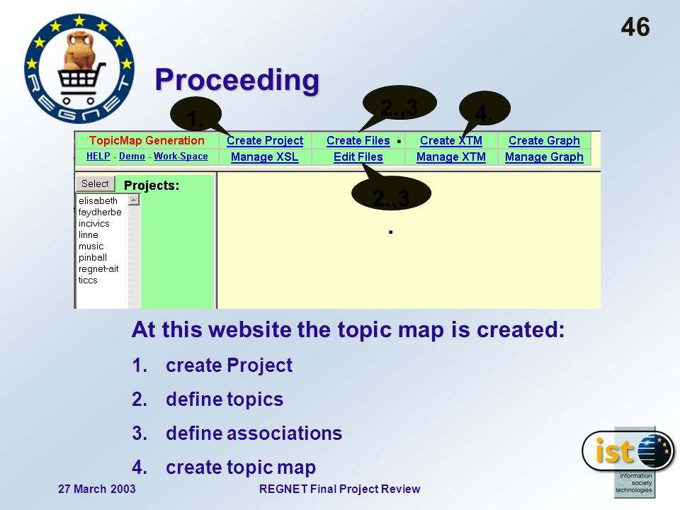 27 March 2003REGNET Final Project Review 46 Proceeding At this website the topic map is created: 1.create Project 2.define topics 3.define associations 4.create topic map 1.