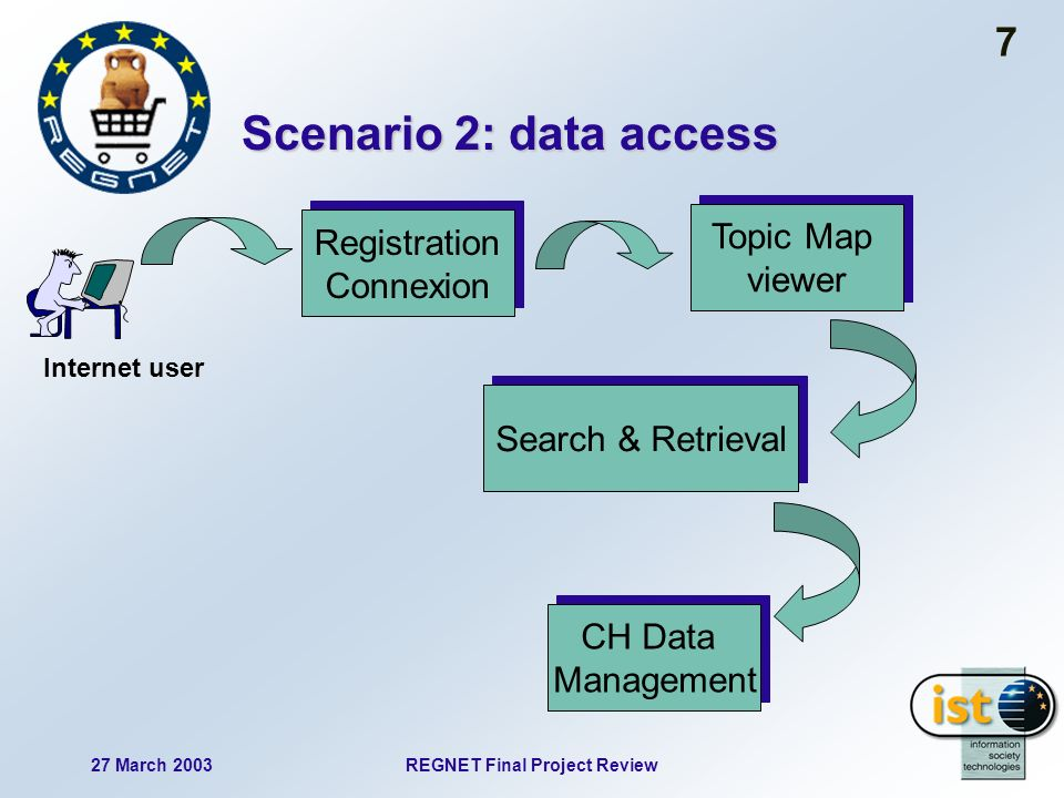 27 March 2003REGNET Final Project Review 7 Scenario 2: data access Registration Connexion Registration Connexion Search & Retrieval CH Data Management CH Data Management Internet user Topic Map viewer Topic Map viewer
