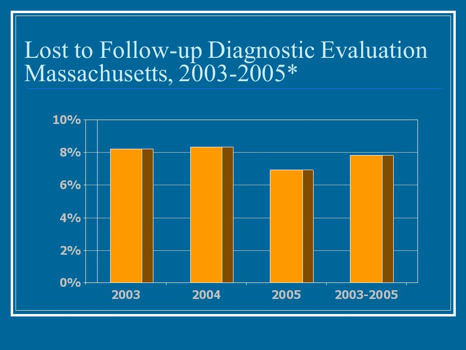 Lost to Follow-up Diagnostic Evaluation Massachusetts, *