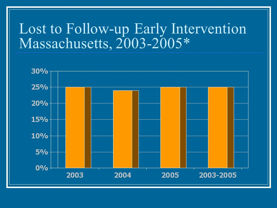 Lost to Follow-up Early Intervention Massachusetts, 2003-2005*