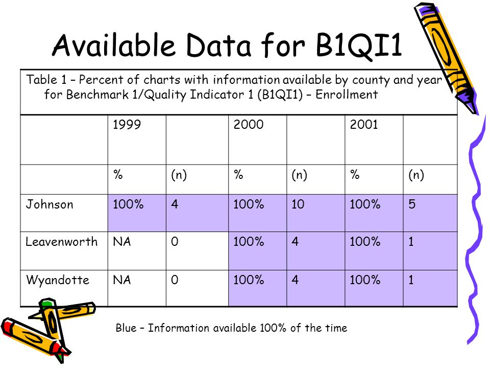 Available Data for B1QI1 Table 1 – Percent of charts with information available by county and year for Benchmark 1/Quality Indicator 1 (B1QI1) – Enrollment %(n)% % Johnson100% %5 LeavenworthNA0100%4 1 WyandotteNA0100%4 1 Blue – Information available 100% of the time
