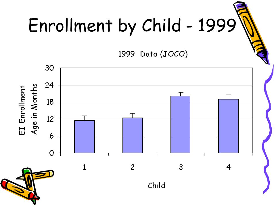 Enrollment by Child