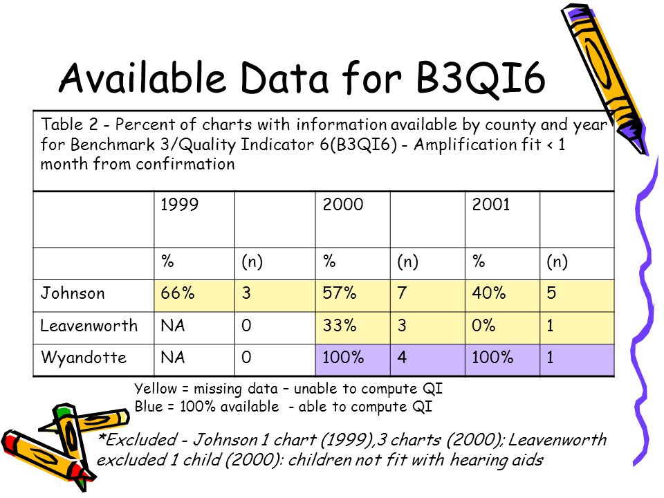 Available Data for B3QI6 Table 2 - Percent of charts with information available by county and year for Benchmark 3/Quality Indicator 6(B3QI6) - Amplification fit < 1 month from confirmation %(n)% % Johnson66%357%740%5 LeavenworthNA033%30%1 WyandotteNA0100%4 1 *Excluded - Johnson 1 chart (1999),3 charts (2000); Leavenworth excluded 1 child (2000): children not fit with hearing aids Yellow = missing data – unable to compute QI Blue = 100% available - able to compute QI