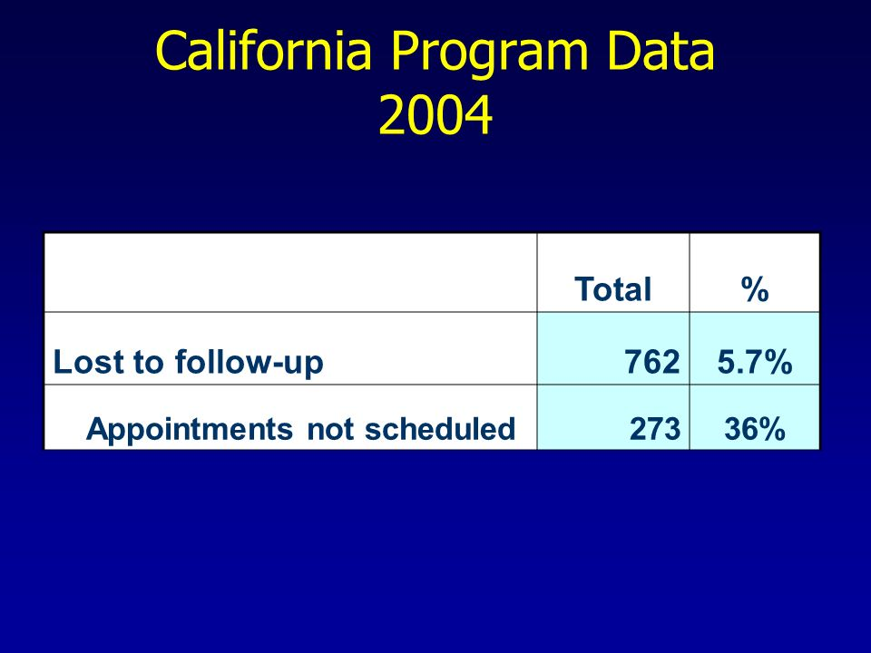 California Program Data 2004 Total% Lost to follow-up7625.7% Appointments not scheduled27336%
