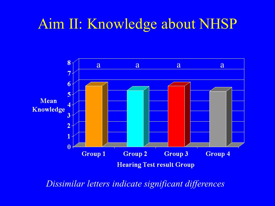 Aim II: Knowledge about NHSP Dissimilar letters indicate significant differences aaaa