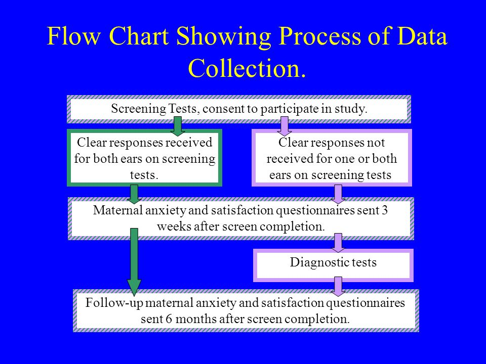 Flow Chart Showing Process of Data Collection. Screening Tests, consent to participate in study.
