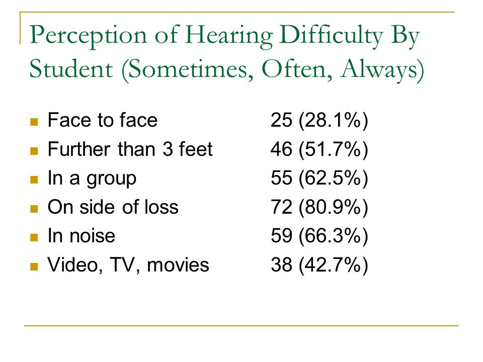 Perception of Hearing Difficulty By Student (Sometimes, Often, Always) Face to face25 (28.1%) Further than 3 feet46 (51.7%) In a group 55 (62.5%) On s