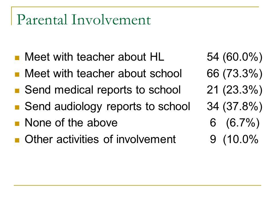 Parental Involvement Meet with teacher about HL54 (60.0%) Meet with teacher about school66 (73.3%) Send medical reports to school21 (23.3%) Send audio