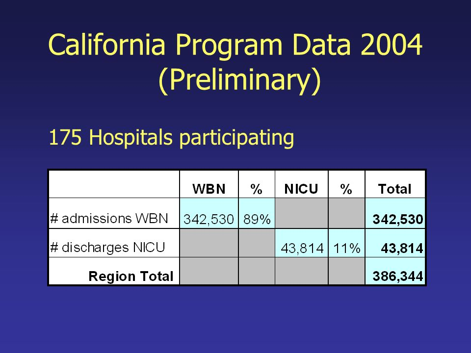 California Program Data 2004 (Preliminary) 175 Hospitals participating