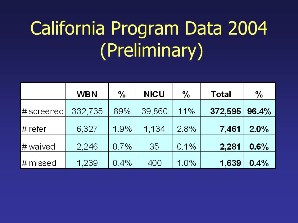 California Program Data 2004 (Preliminary)