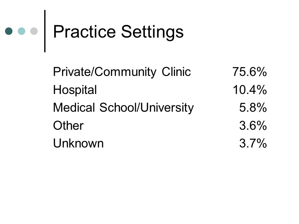 Practice Settings Private/Community Clinic75.6% Hospital10.4% Medical School/University 5.8% Other 3.6% Unknown 3.7%