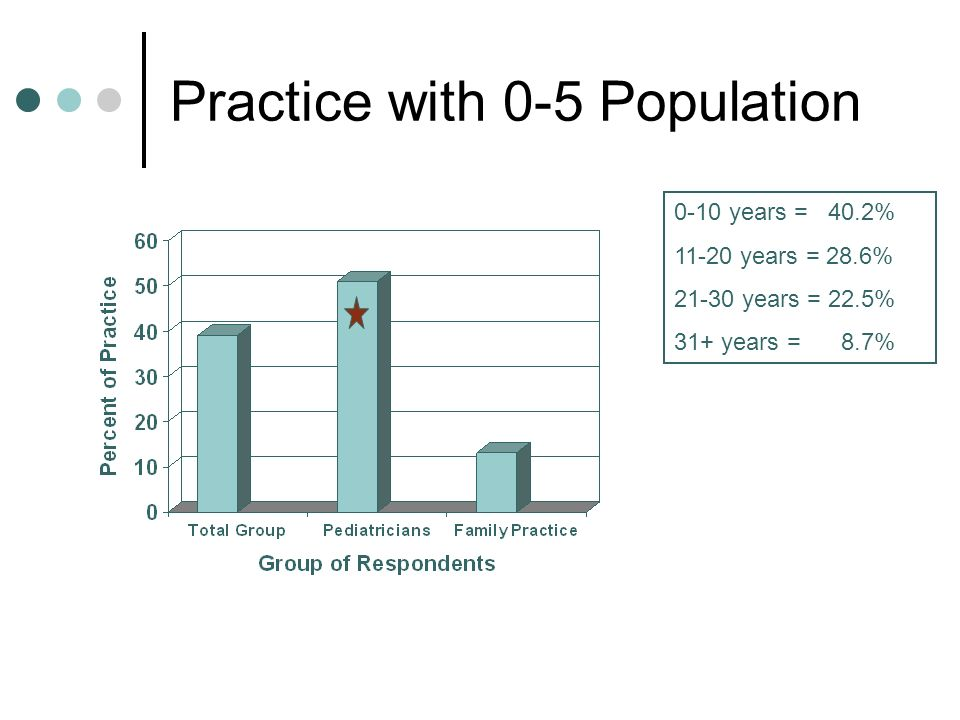Practice with 0-5 Population 0-10 years = 40.2% years = 28.6% years = 22.5% 31+ years = 8.7%