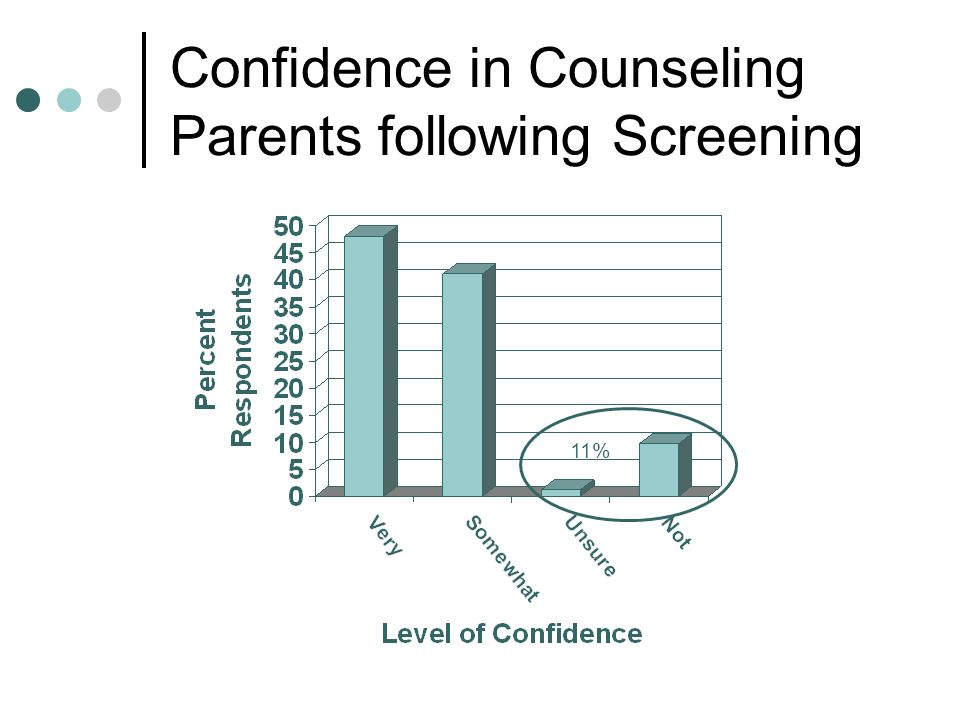 Confidence in Counseling Parents following Screening 11%