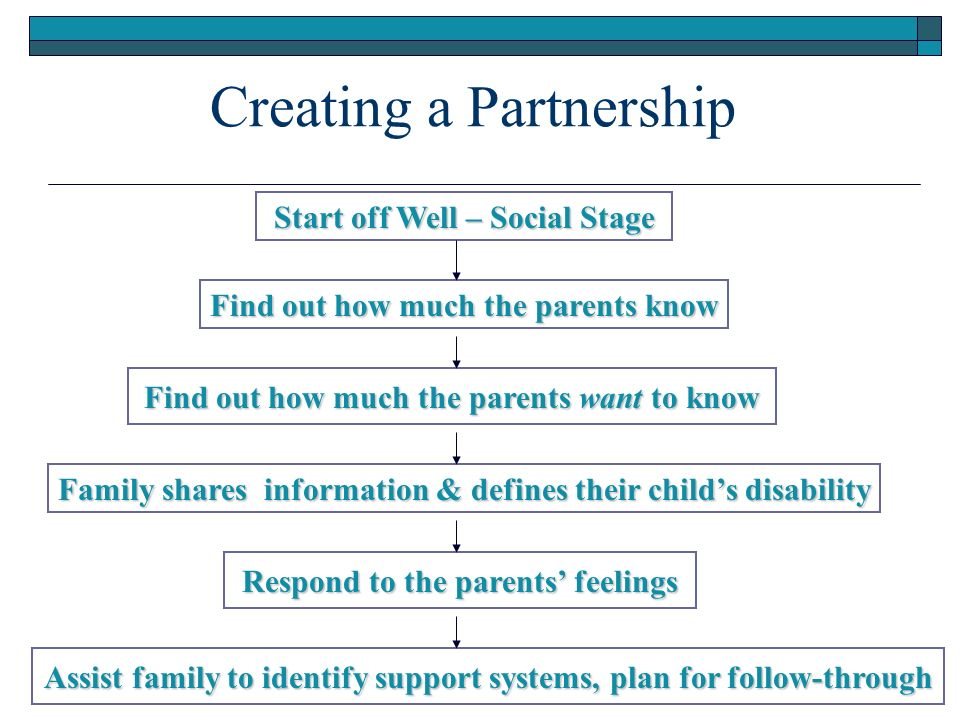 Creating a Partnership Start off Well – Social Stage Find out how much the parents know Find out how much the parents want to know Family shares information & defines their childs disability Respond to the parents feelings Assist family to identify support systems, plan for follow-through