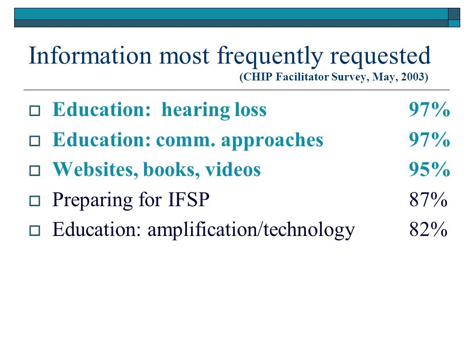 Information most frequently requested (CHIP Facilitator Survey, May, 2003) Education: hearing loss 97% Education: comm.