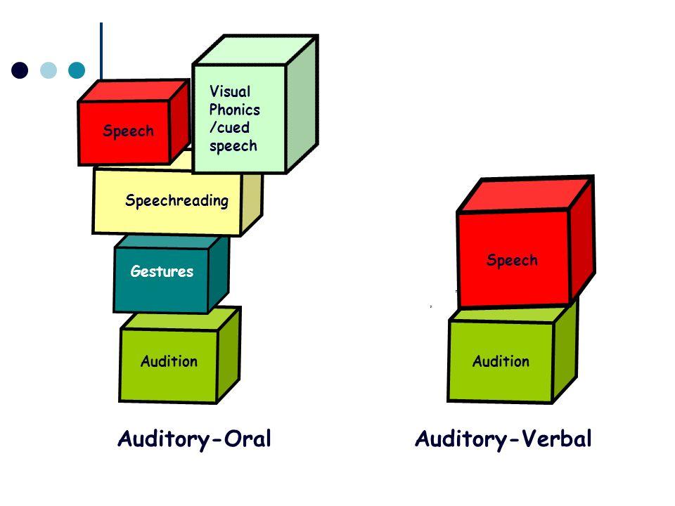 ,, Audition Speech Audition Auditory-VerbalAuditory-Oral Gestures Speechreading Speech Visual Phonics /cued speech