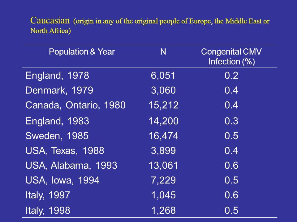 Population & YearNCongenital CMV Infection (%) England, 19786,0510.2 Denmark, 19793,0600.4 Canada, Ontario, 198015,2120.4 England, 198314,2000.3 Swede