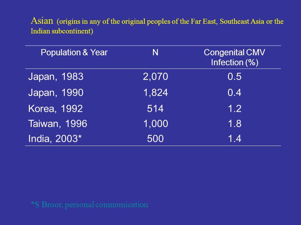 Population & YearNCongenital CMV Infection (%) Japan, 19832,0700.5 Japan, 19901,8240.4 Korea, 19925141.2 Taiwan, 19961,0001.8 India, 2003*5001.4 Asian