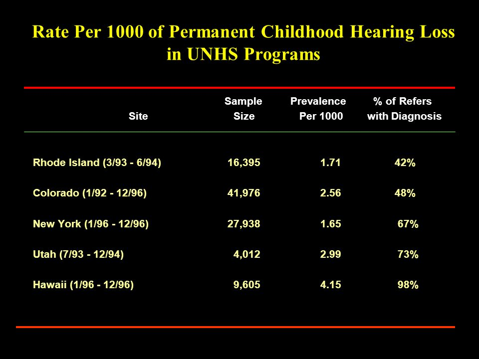 Rate Per 1000 of Permanent Childhood Hearing Loss in UNHS Programs Sample Prevalence % of Refers Site Size Per 1000 with Diagnosis Rhode Island (3/93