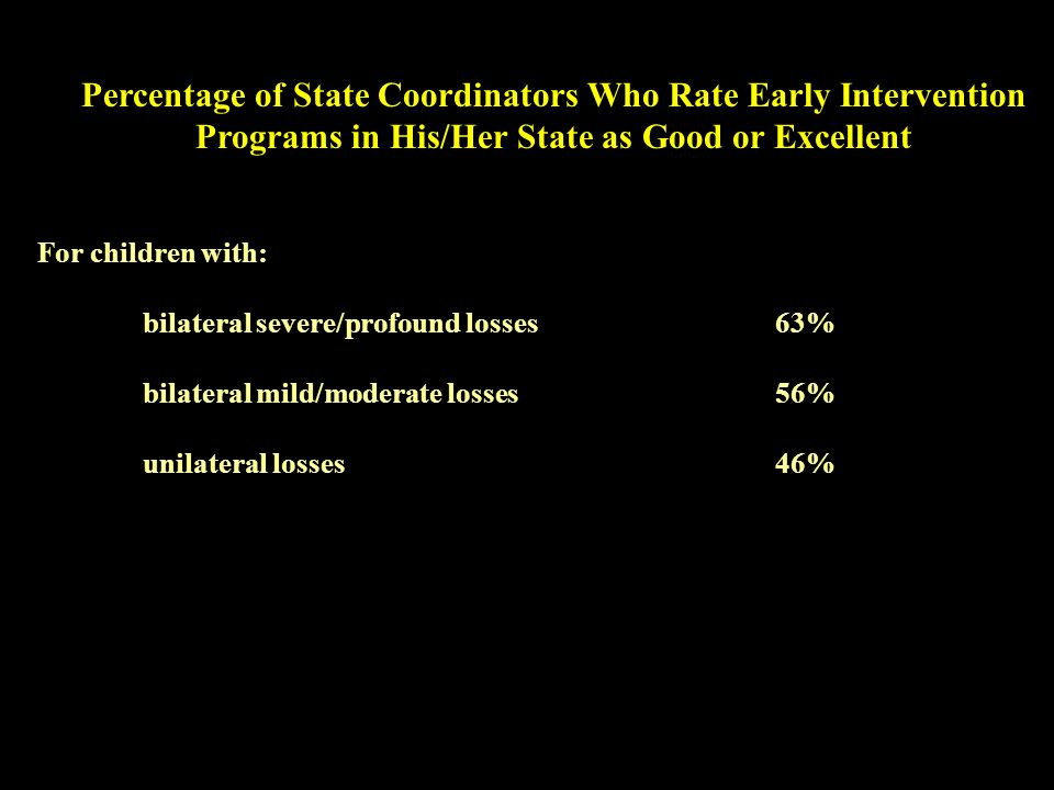 Percentage of State Coordinators Who Rate Early Intervention Programs in His/Her State as Good or Excellent For children with: bilateral severe/profound losses 63% bilateral mild/moderate losses 56% unilateral losses46%