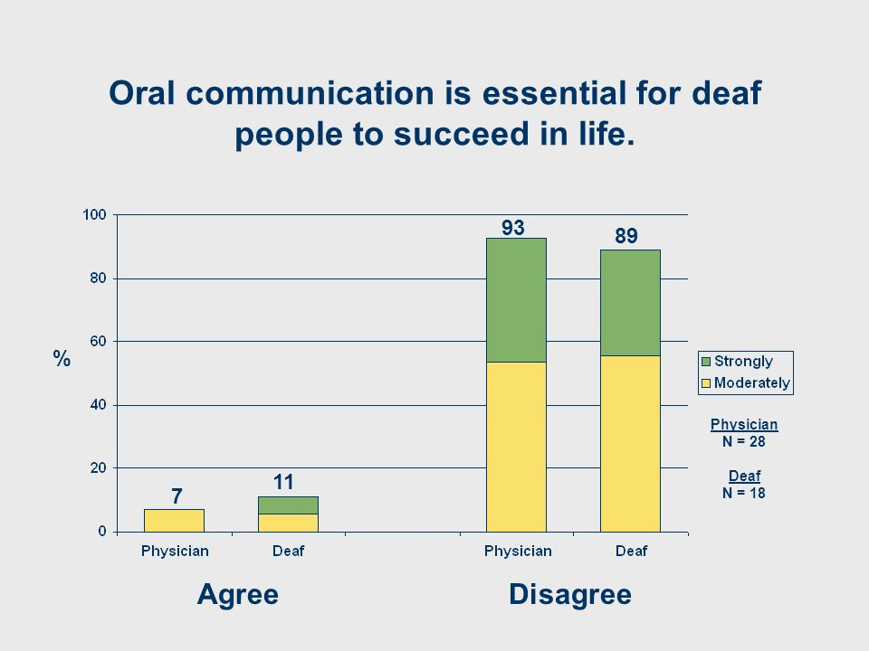 Oral communication is essential for deaf people to succeed in life. AgreeDisagree 7 93 89 % 11 Physician N = 28 Deaf N = 18
