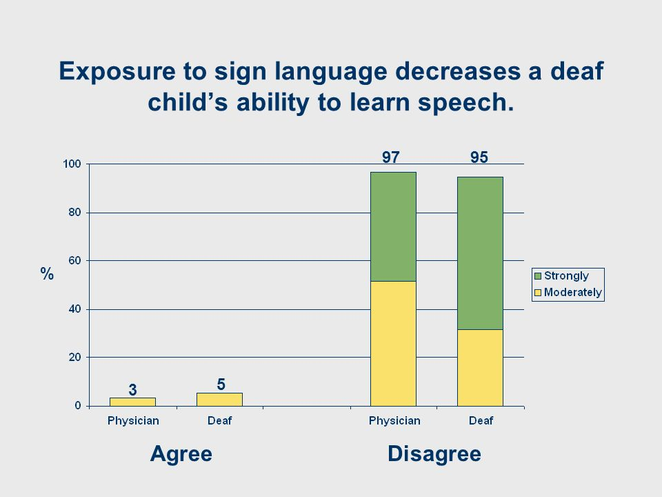 Exposure to sign language decreases a deaf childs ability to learn speech. AgreeDisagree 3 9795 5 %
