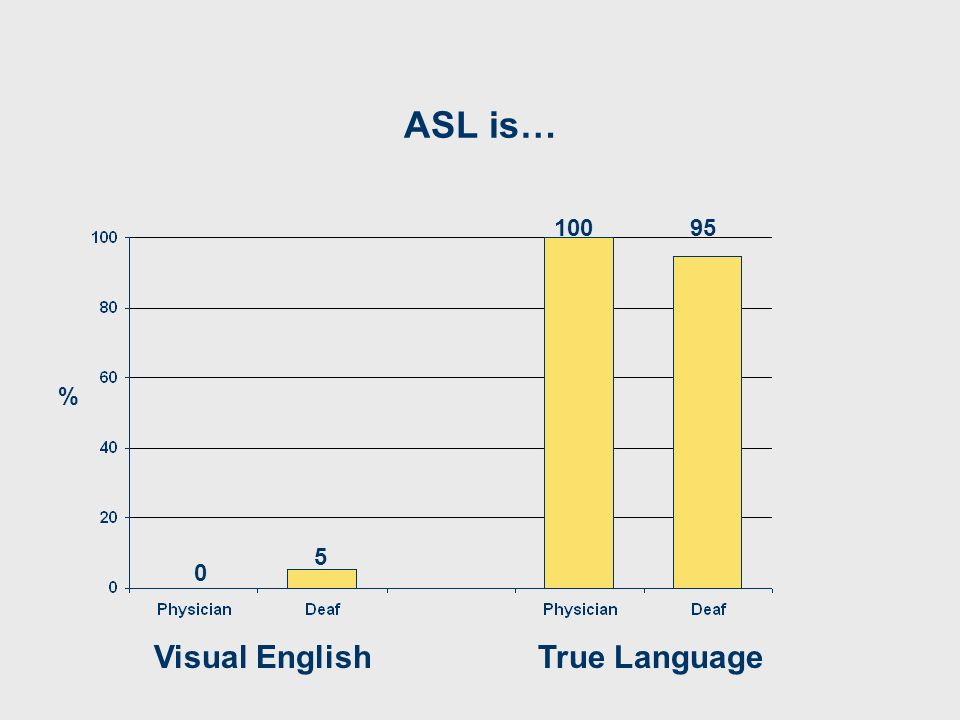 ASL is… Visual EnglishTrue Language 0 10095 5 %