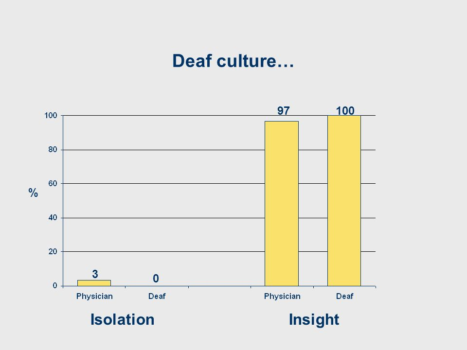 Deaf culture… IsolationInsight 3 97100 0 %