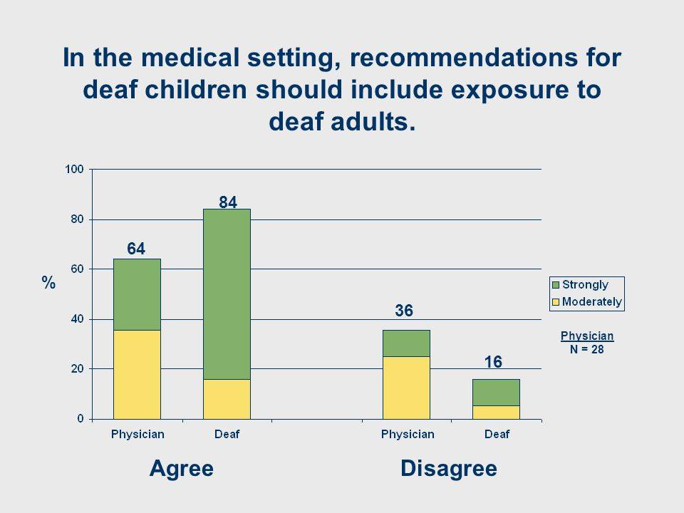 In the medical setting, recommendations for deaf children should include exposure to deaf adults. AgreeDisagree 64 36 16 84 % Physician N = 28