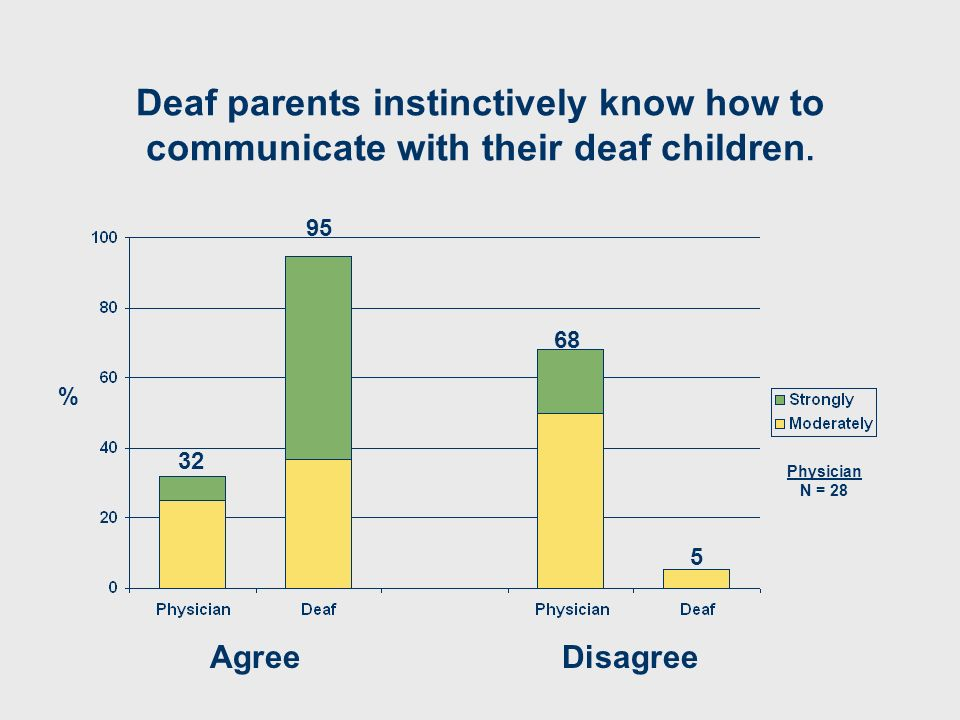 Deaf parents instinctively know how to communicate with their deaf children. AgreeDisagree 32 95 5 68 % Physician N = 28