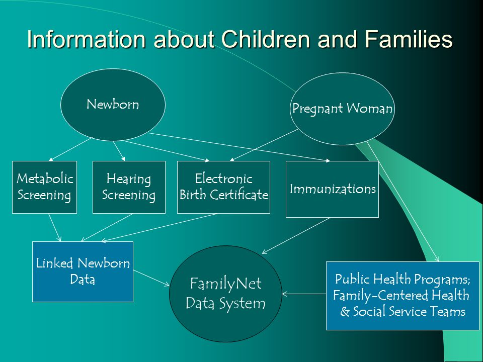 FamilyNet Data System Hearing Screening Metabolic Screening Linked Newborn Data Public Health Programs; Family-Centered Health & Social Service Teams Immunizations Information about Children and Families Electronic Birth Certificate Newborn Pregnant Woman