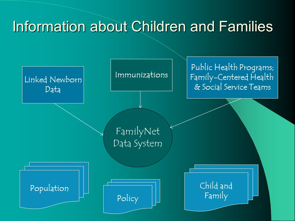 FamilyNet Data System Linked Newborn Data Public Health Programs; Family-Centered Health & Social Service Teams Immunizations Information about Children and Families Child and Family Population Policy