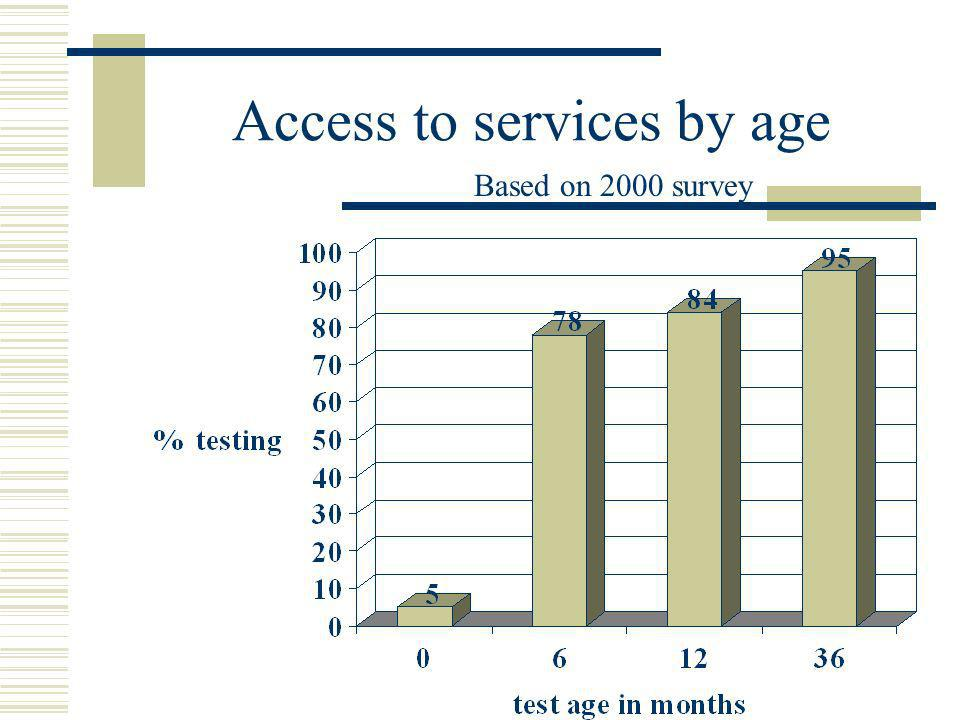 Access to services by age Based on 2000 survey