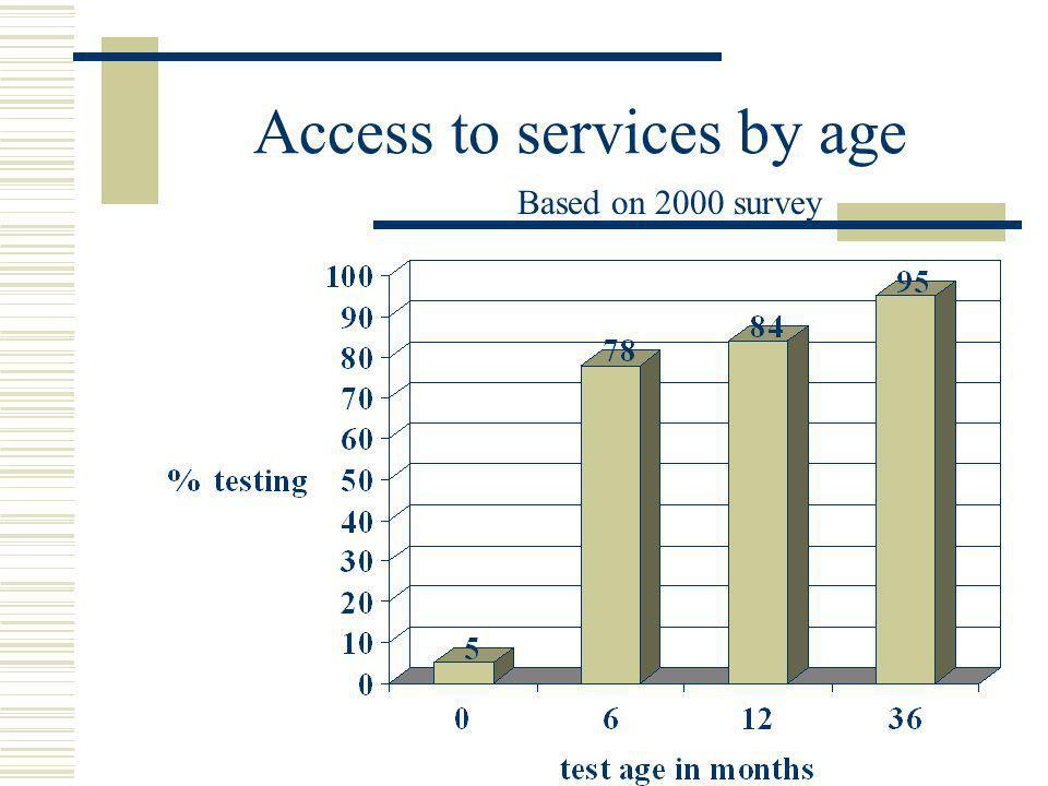 Test Protocol Based on 2000 survey