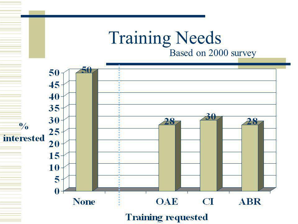 Training Needs Based on 2000 survey