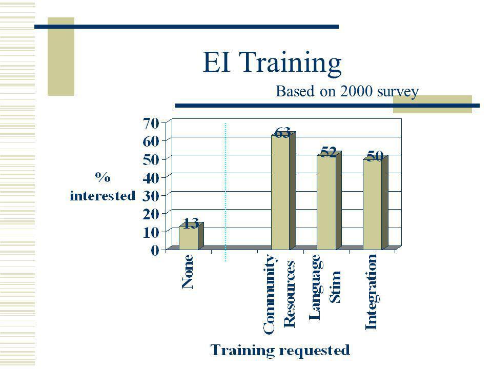 EI Training Based on 2000 survey