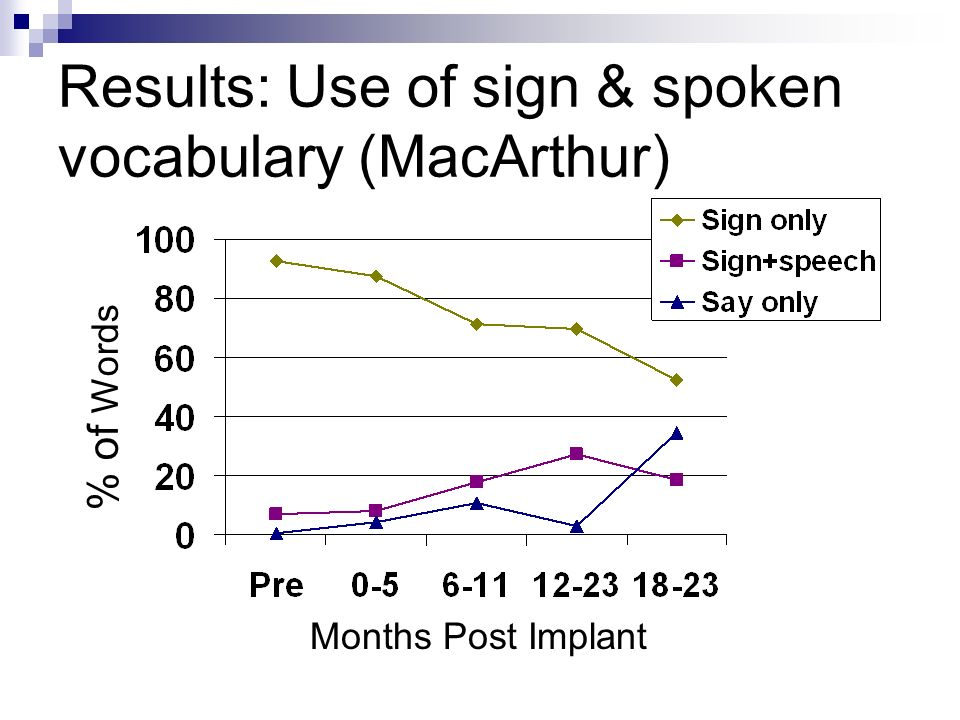 Results: Use of sign & spoken vocabulary (MacArthur) Months Post Implant % of Words