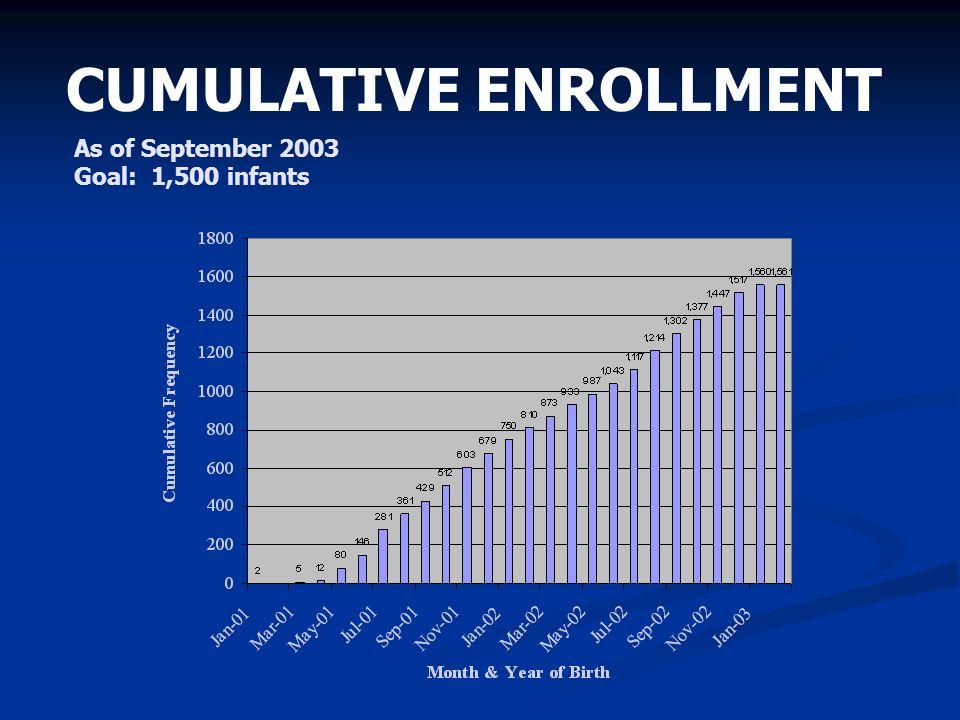 CUMULATIVE ENROLLMENT As of September 2003 Goal: 1,500 infants