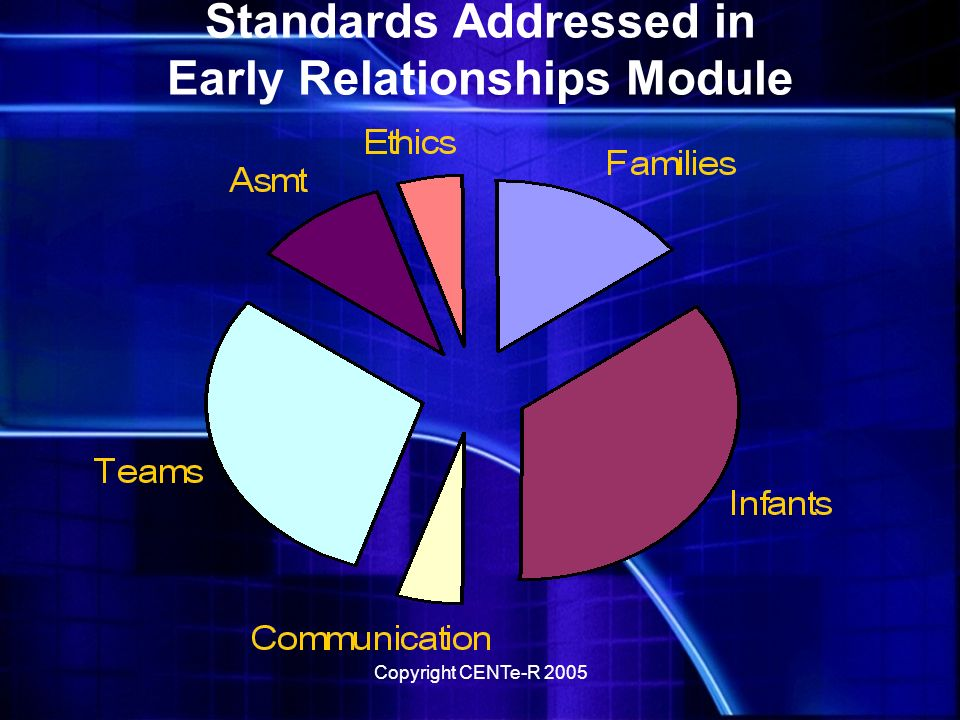 Copyright CENTe-R 2005 Technology Standards Team Standards Assessment Standards Communication Standards Legislation Standards Technology Modules